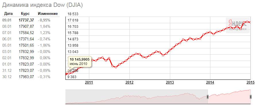 Динамика индекса Dow Jones за 2010-2015 года